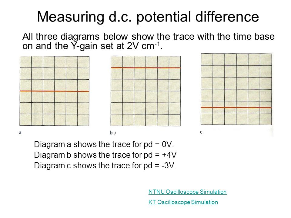 Measuring d.c. potential difference
