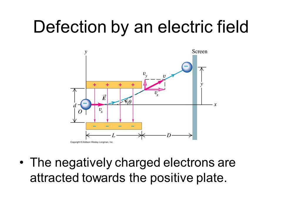 Defection by an electric field