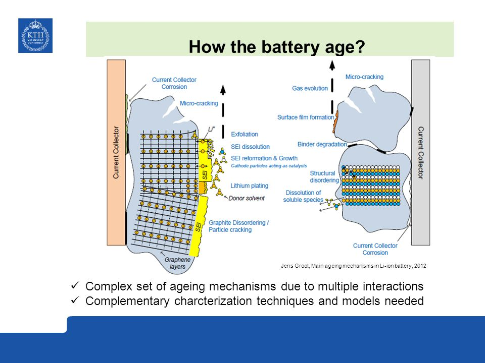 How the battery age Jens Groot, Main ageing mechanisms in Li-ion battery, 2012. Complex set of ageing mechanisms due to multiple interactions.