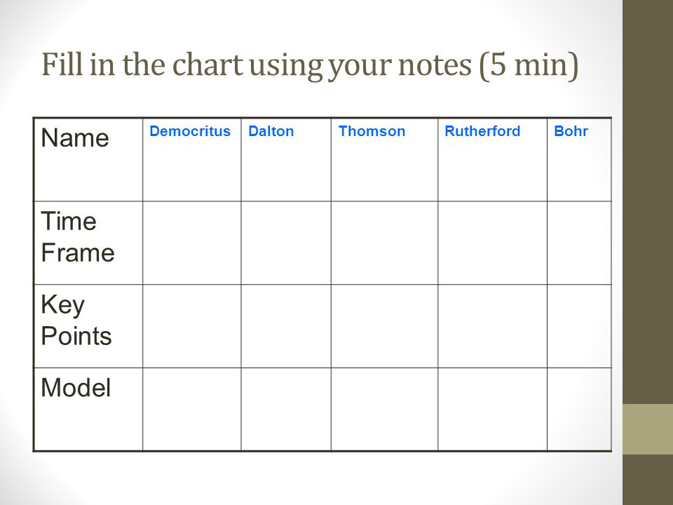 Fill in the chart using your notes (5 min)