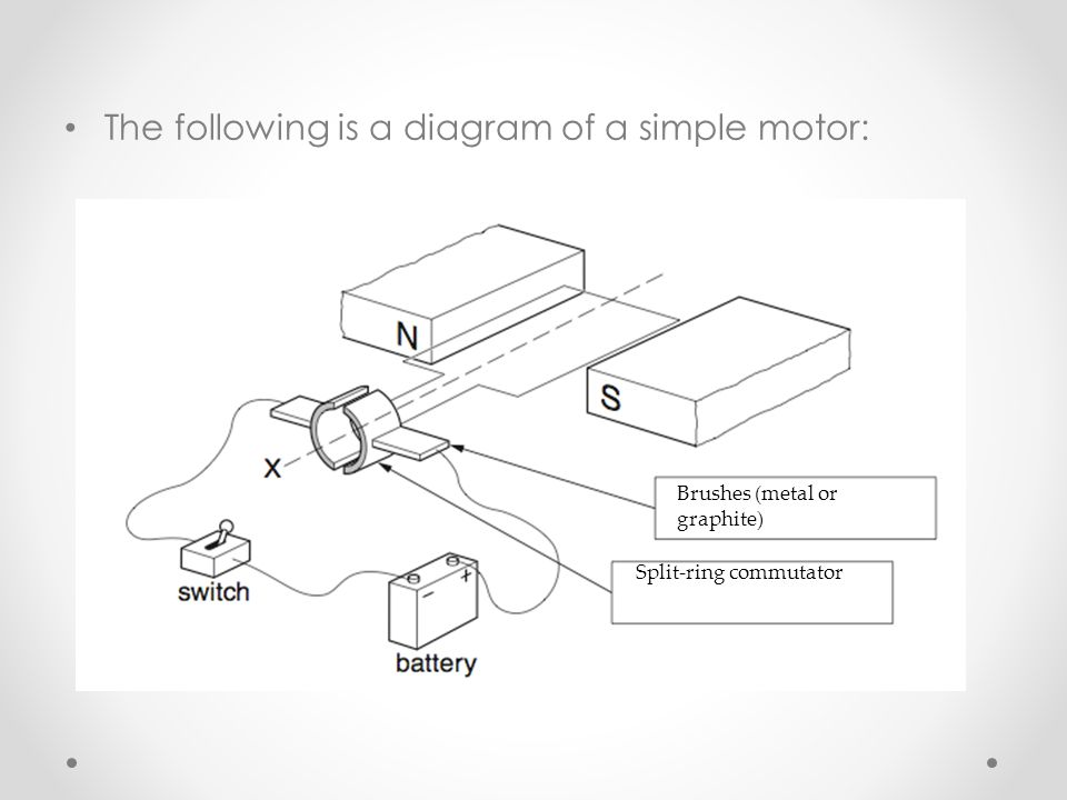 The following is a diagram of a simple motor: