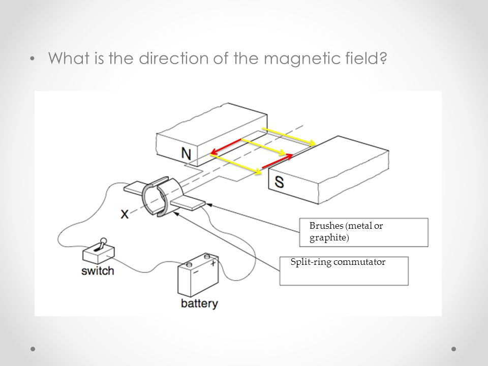 What is the direction of the magnetic field