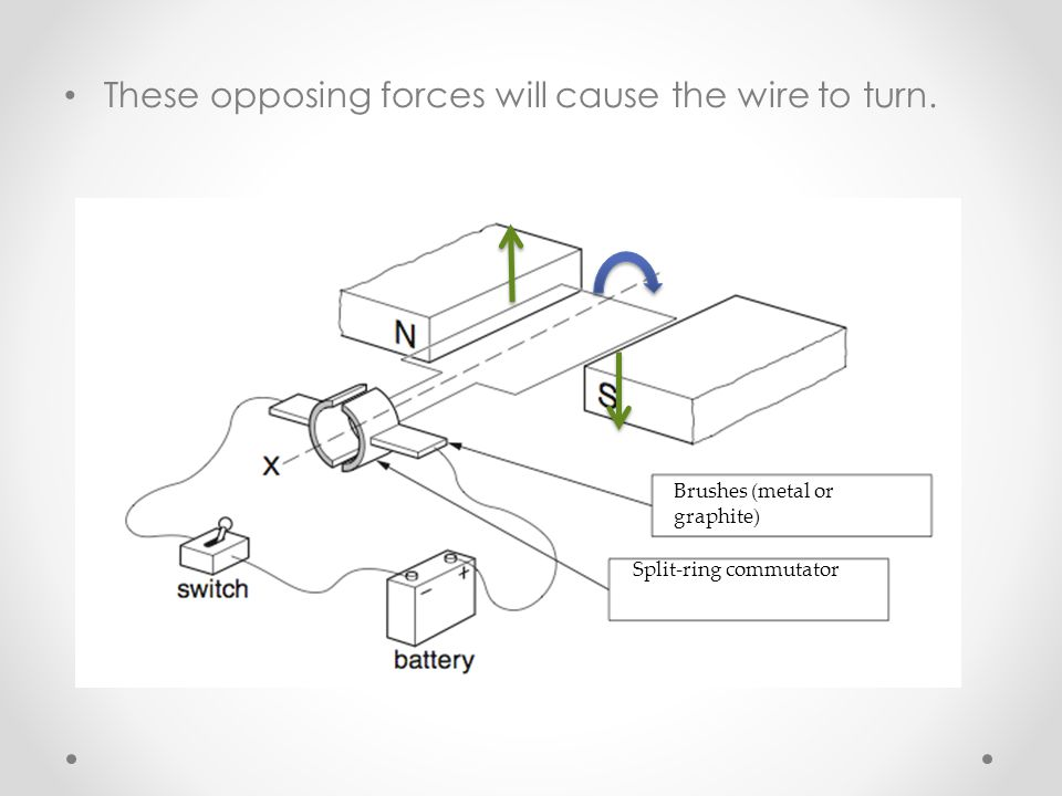 These opposing forces will cause the wire to turn.