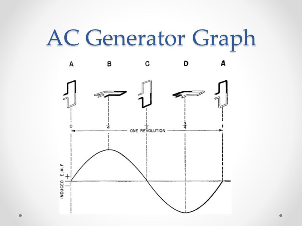 AC Generator Graph