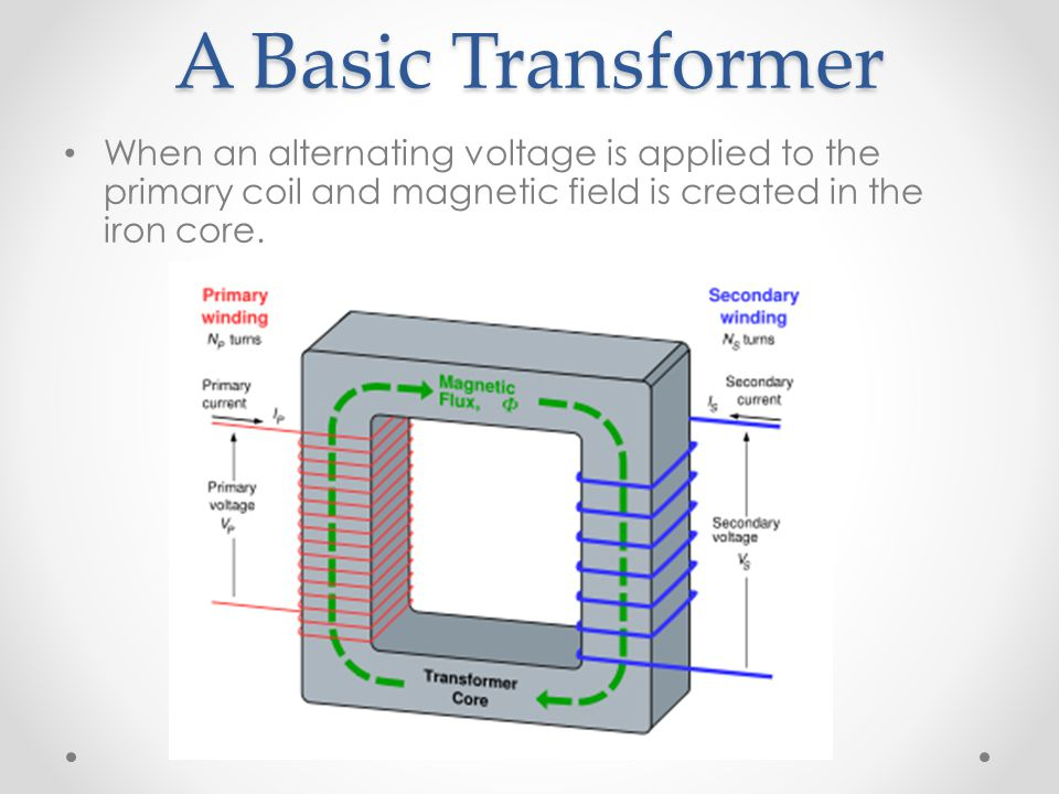 A Basic Transformer When an alternating voltage is applied to the primary coil and magnetic field is created in the iron core.