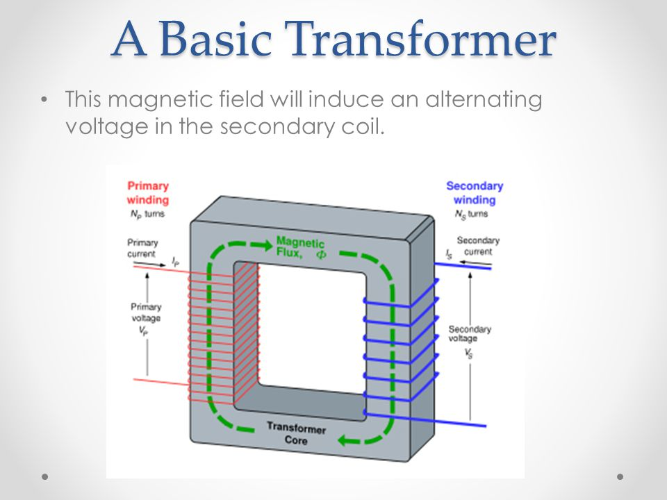 A Basic Transformer This magnetic field will induce an alternating voltage in the secondary coil.