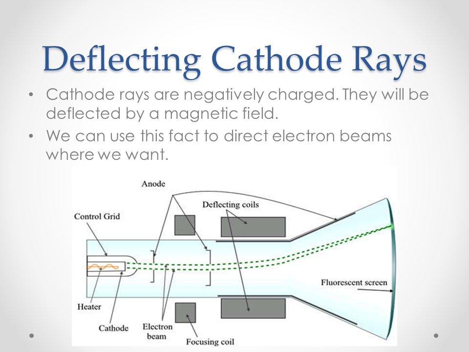 Deflecting Cathode Rays