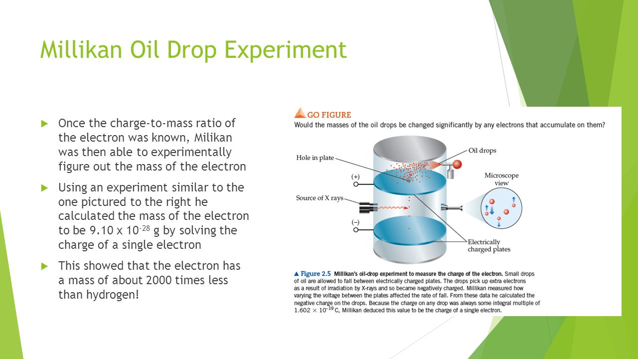 Millikan Oil Drop Experiment
