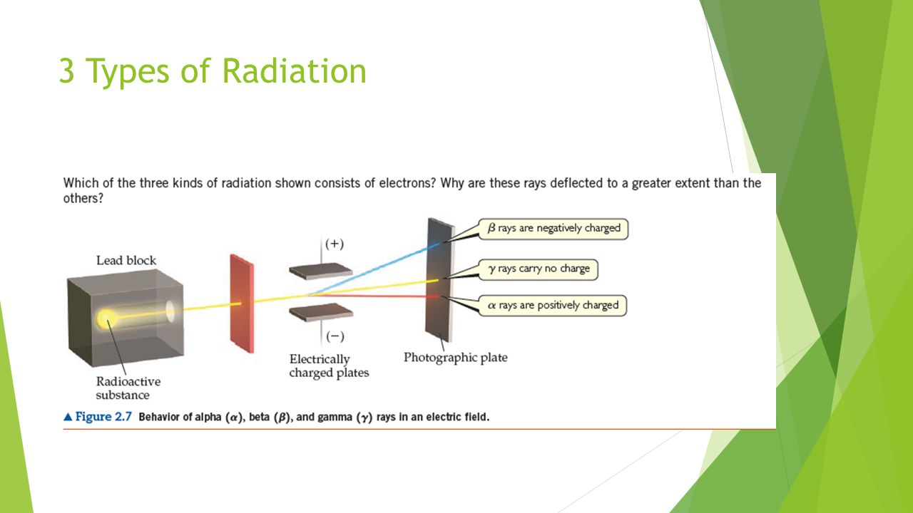 3 Types of Radiation