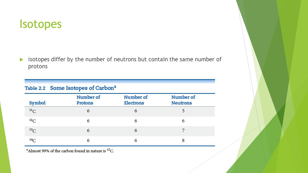 Isotopes Isotopes differ by the number of neutrons but contain the same number of protons