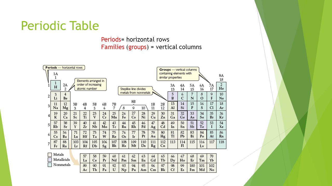 Periodic Table Periods= horizontal rows