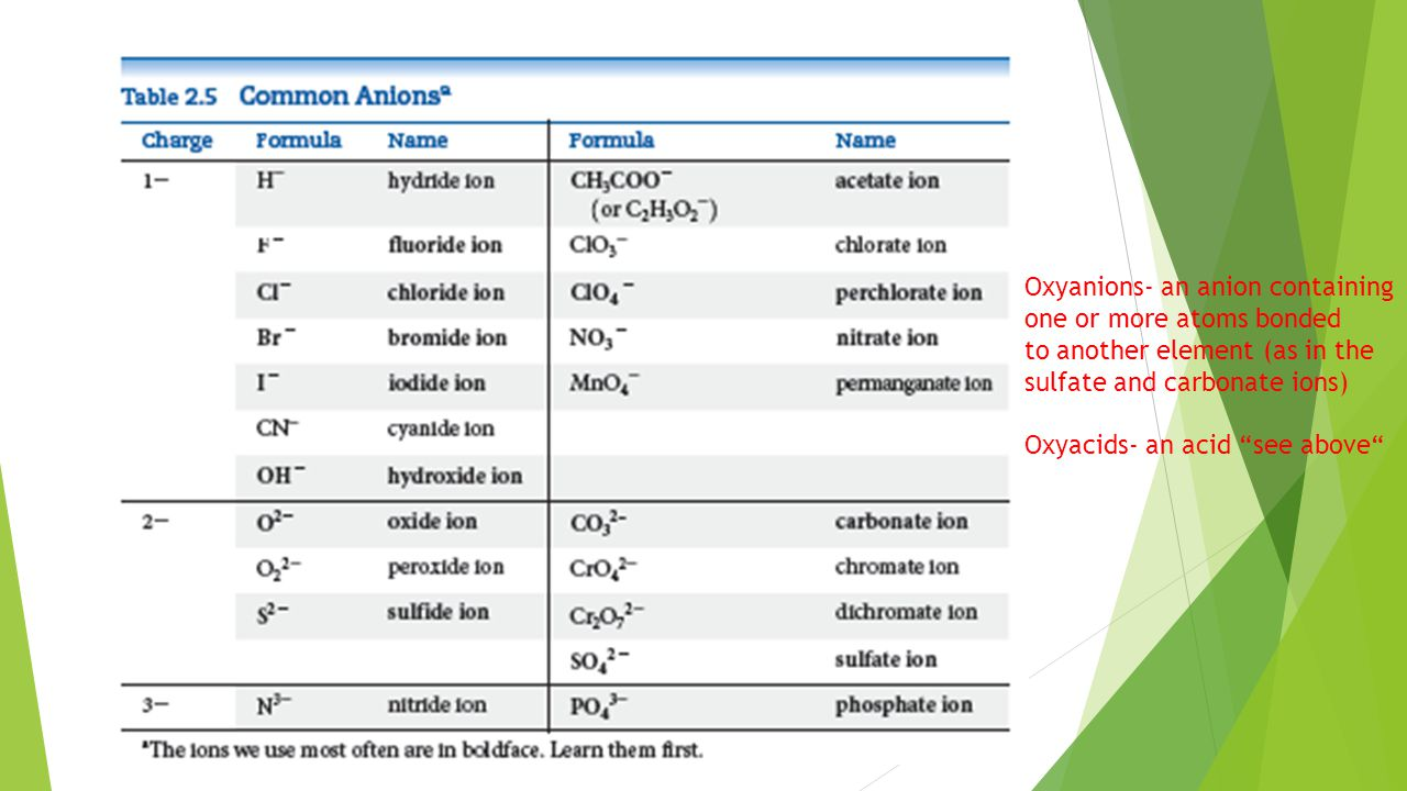 Oxyanions- an anion containing