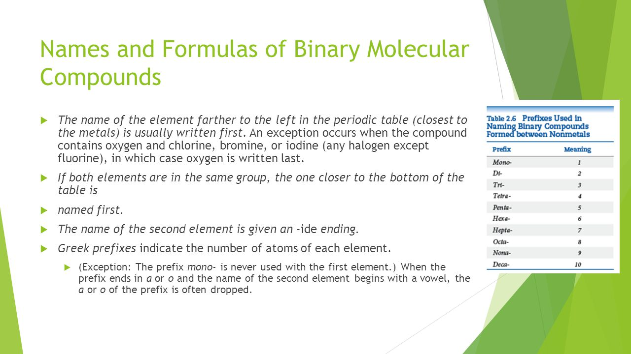 Names and Formulas of Binary Molecular Compounds