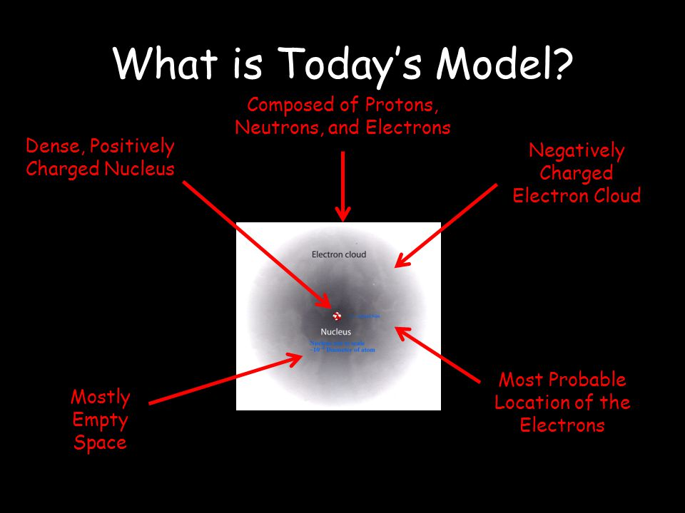 What is Today's Model Composed of Protons, Neutrons, and Electrons