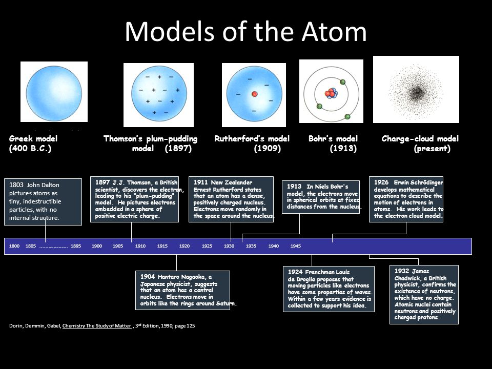 Models of the Atom Dalton's model (1803) Greek model (400 B.C.)