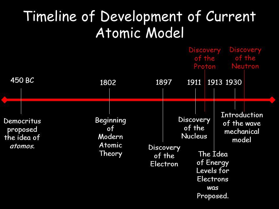 Timeline of Development of Current Atomic Model