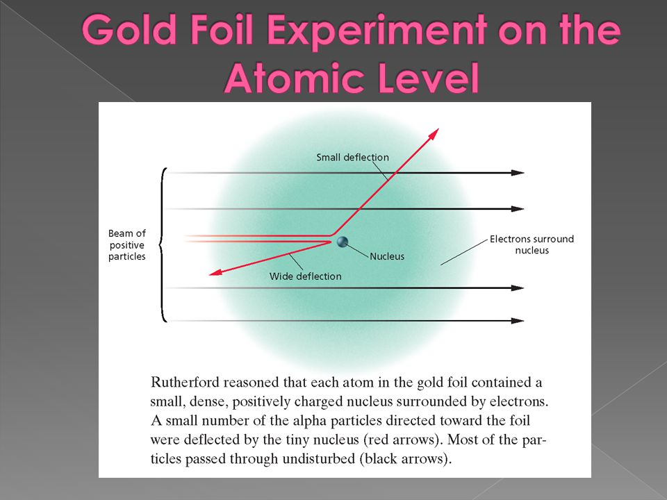 Gold Foil Experiment on the Atomic Level