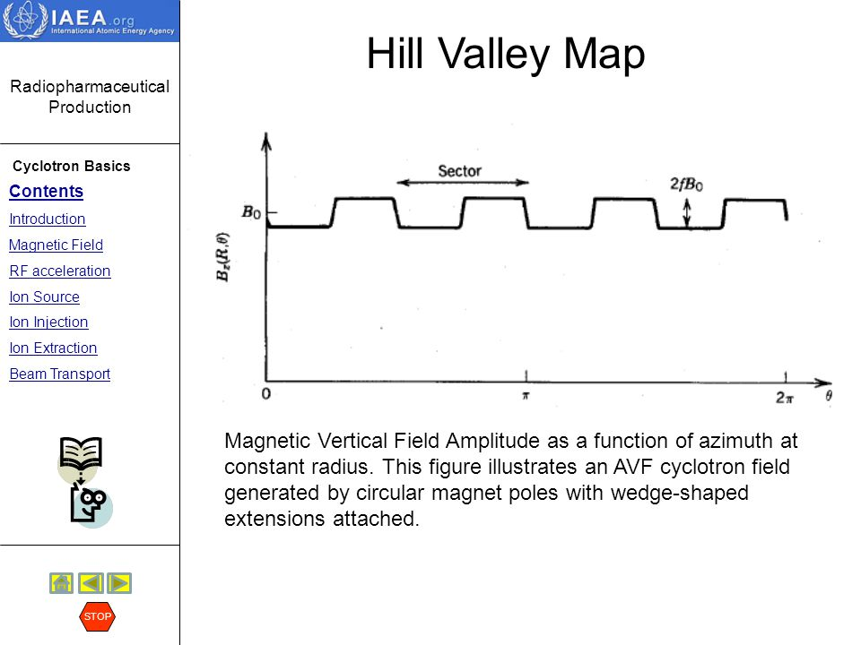 Hill Valley Map
