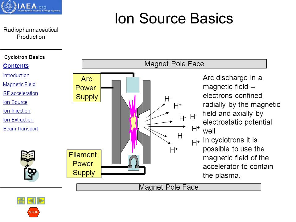 Ion Source Basics Arc. Power. Supply. Filament. H+ H- Magnet Pole Face.