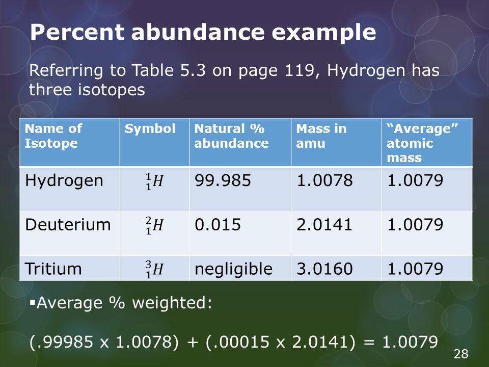 Percent abundance example