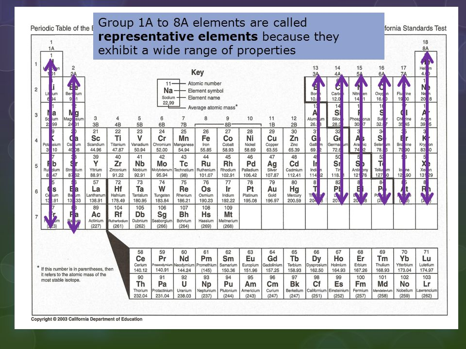 Group 1A to 8A elements are called representative elements because they exhibit a wide range of properties