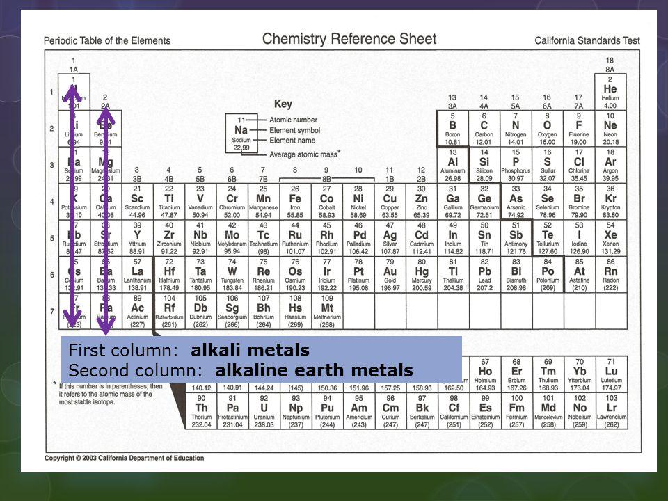 First column: alkali metals