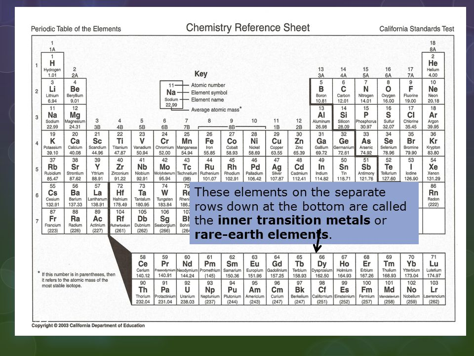 These elements on the separate rows down at the bottom are called the inner transition metals or rare-earth elements.
