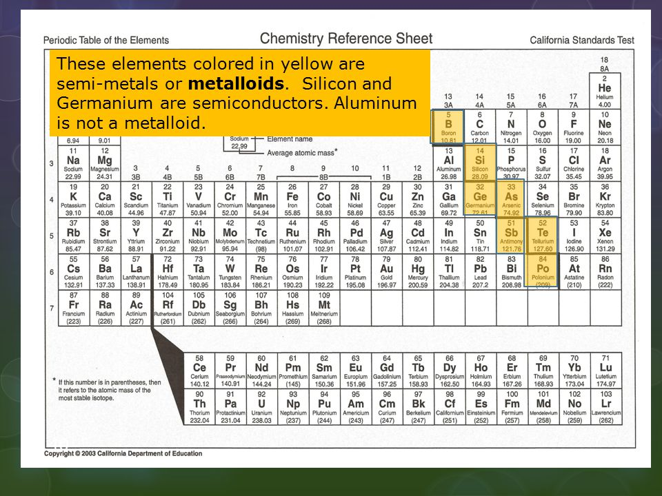 These elements colored in yellow are semi-metals or metalloids
