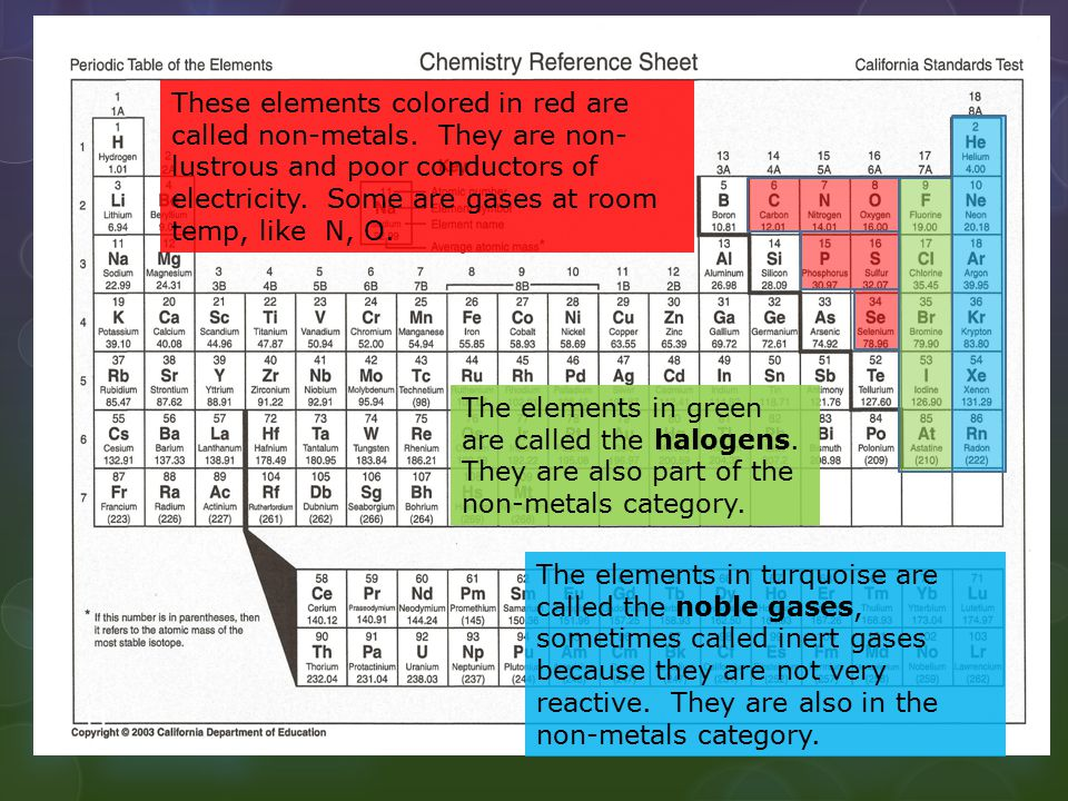 These elements colored in red are called non-metals