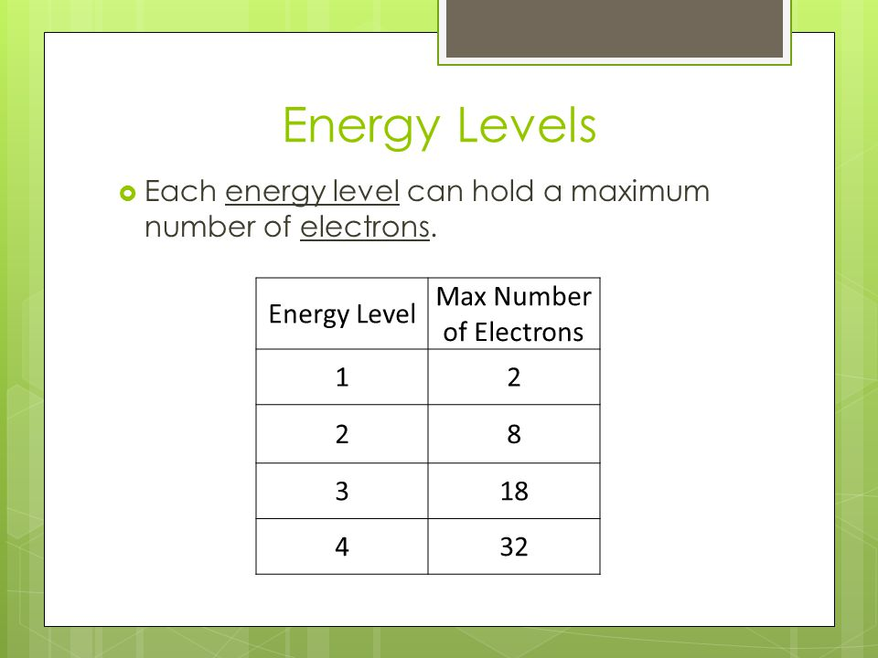Max Number of Electrons