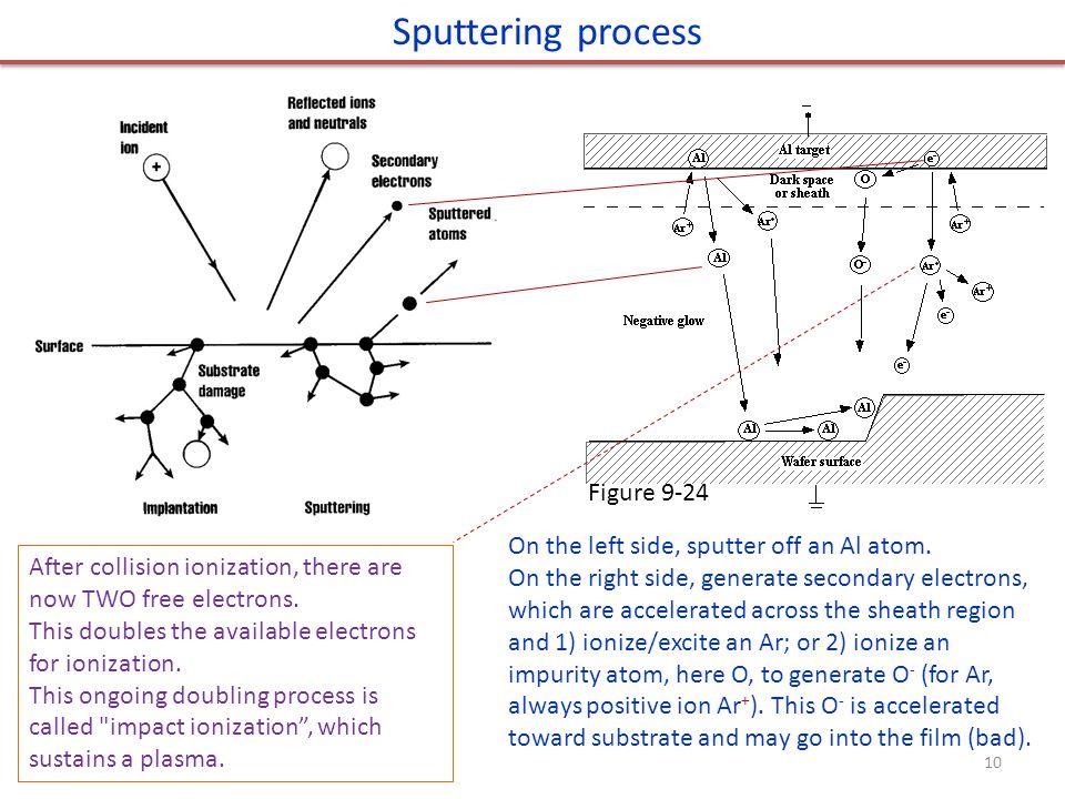 Sputtering process Figure 9-24