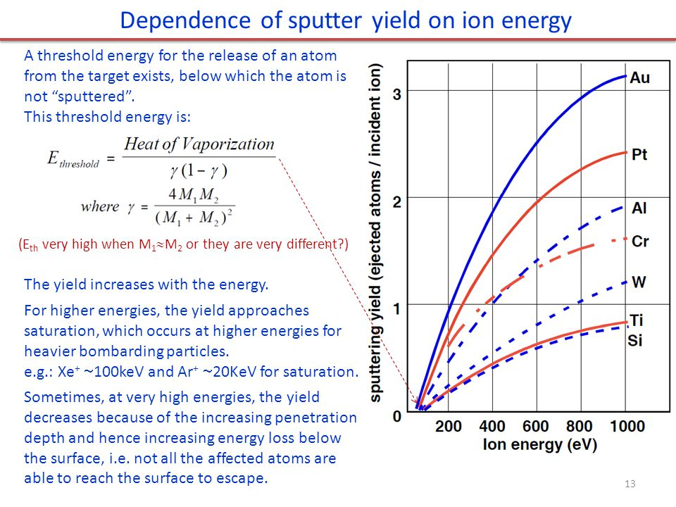 Dependence of sputter yield on ion energy