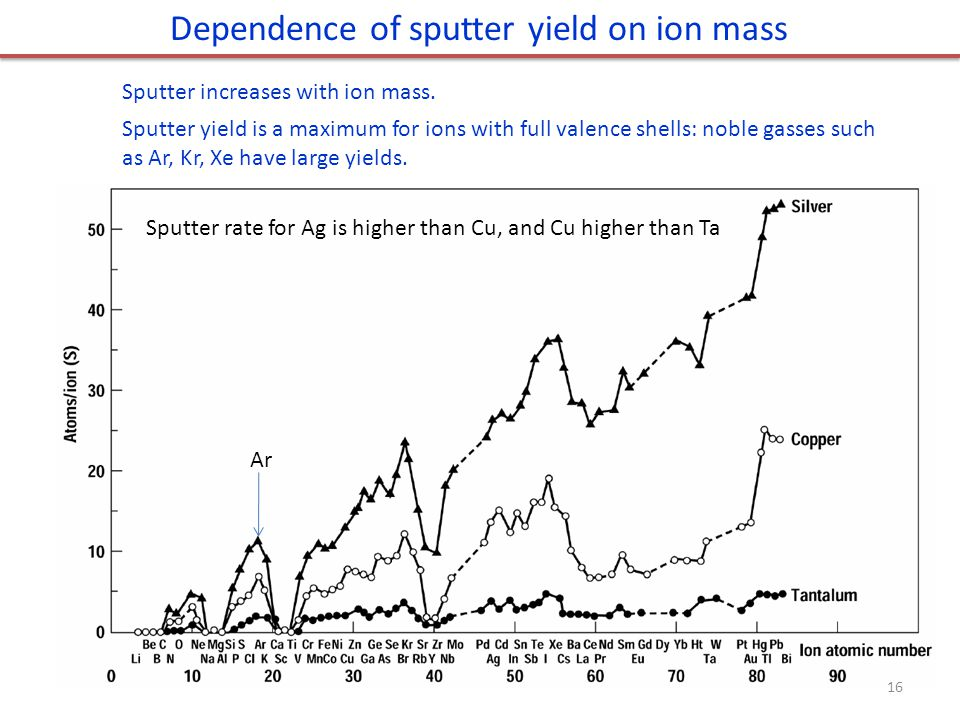Dependence of sputter yield on ion mass