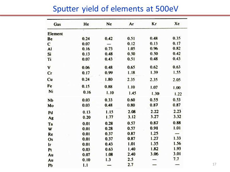 Sputter yield of elements at 500eV