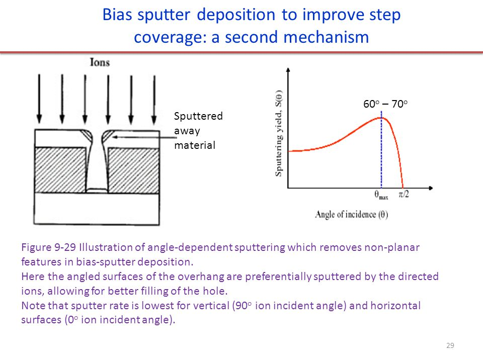 Bias sputter deposition to improve step coverage: a second mechanism