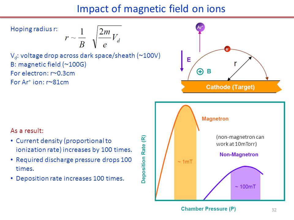 Impact of magnetic field on ions