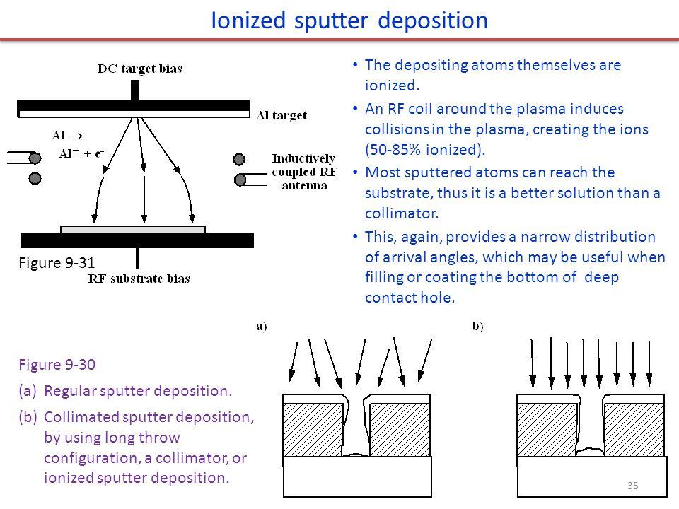 Ionized sputter deposition