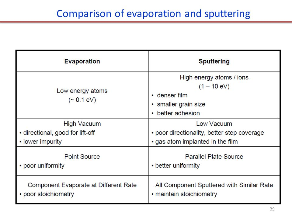 Comparison of evaporation and sputtering