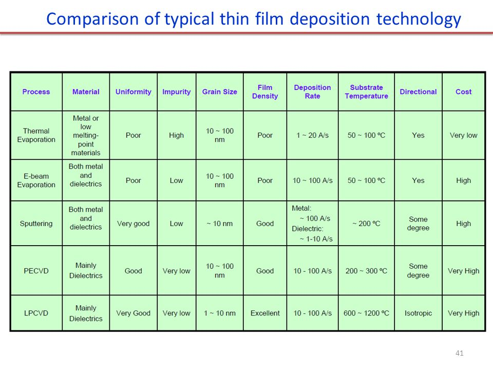 Comparison of typical thin film deposition technology