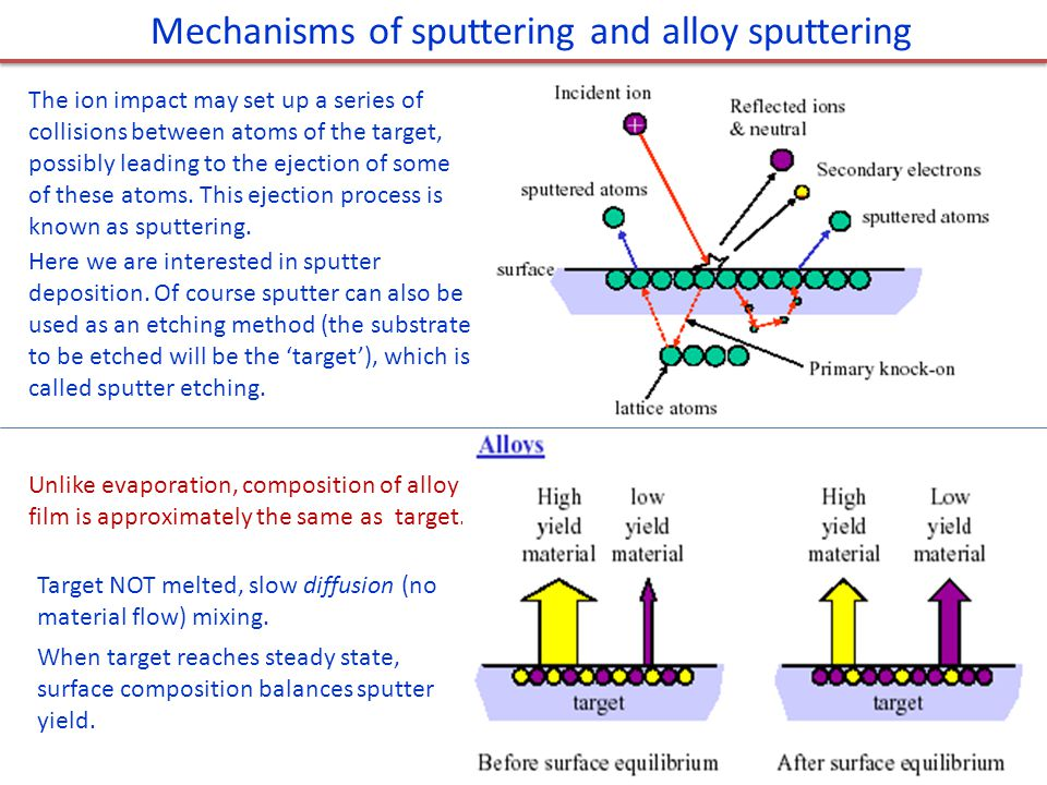 Mechanisms of sputtering and alloy sputtering