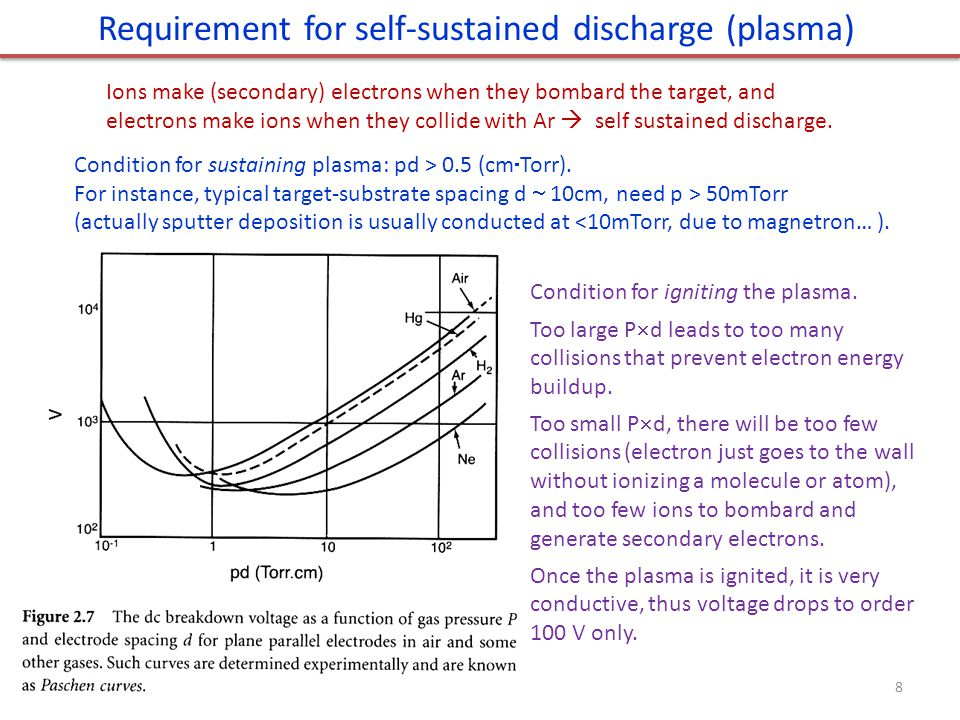 Requirement for self-sustained discharge (plasma)