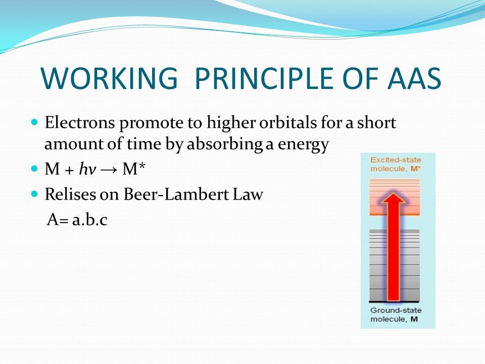 WORKING PRINCIPLE OF AAS