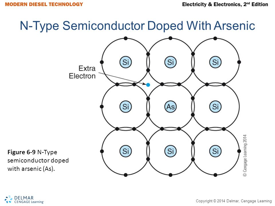 N-Type Semiconductor Doped With Arsenic