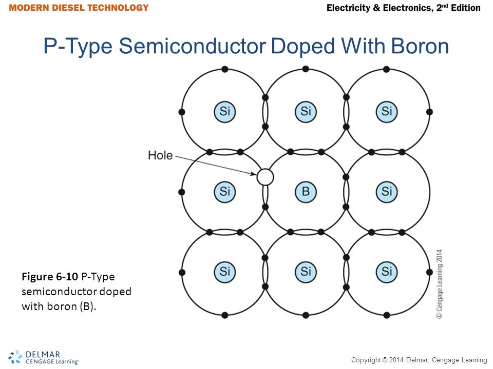 P-Type Semiconductor Doped With Boron