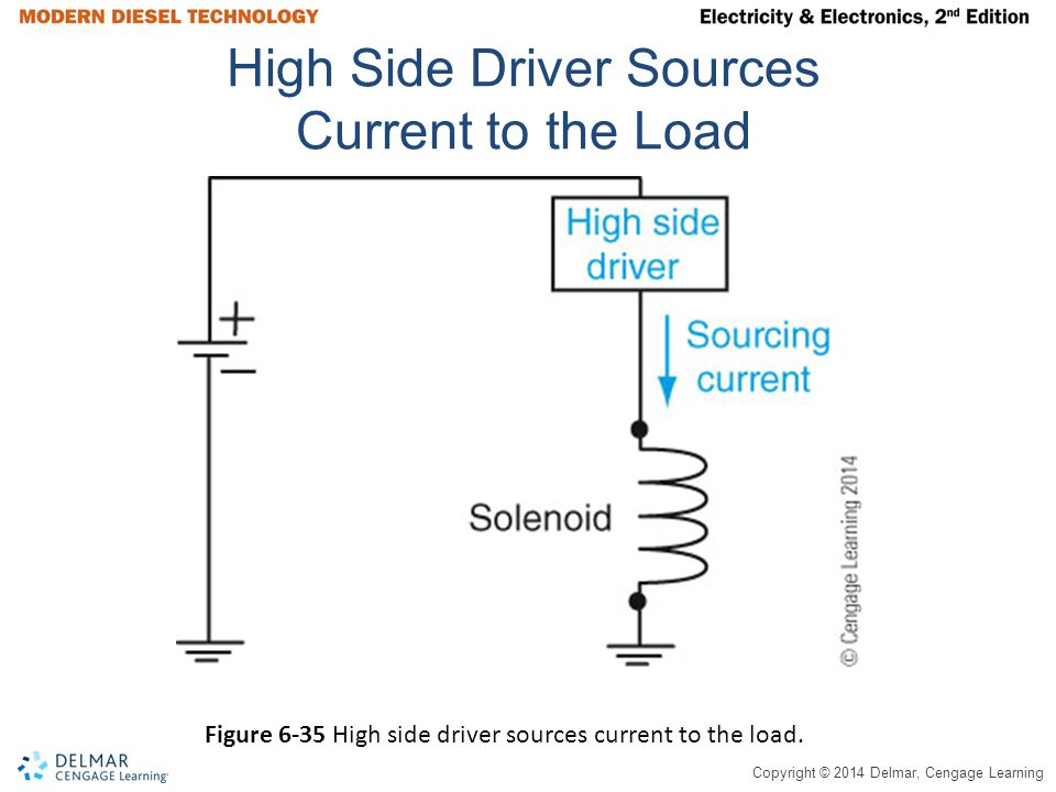 High Side Driver Sources Current to the Load