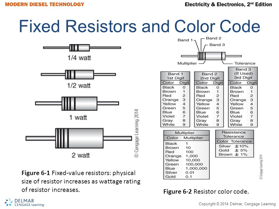 Fixed Resistors and Color Code