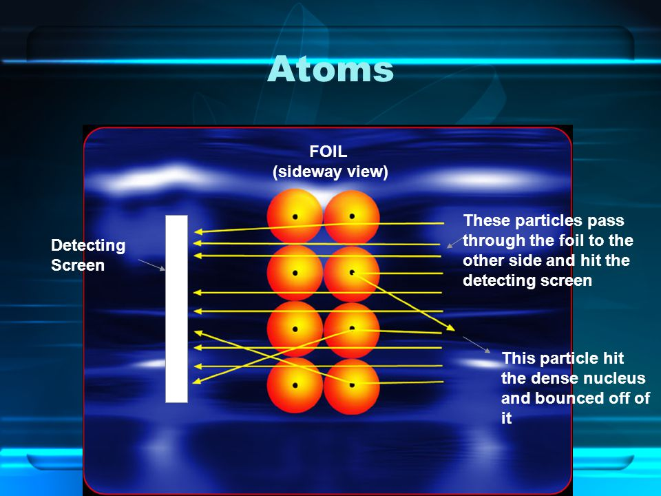 Atoms FOIL (sideway view) These particles pass through the foil to the