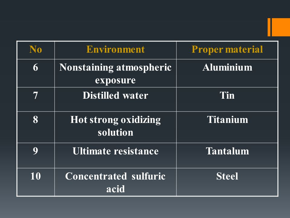 Nonstaining atmospheric exposure Aluminium 7 Distilled water Tin 8