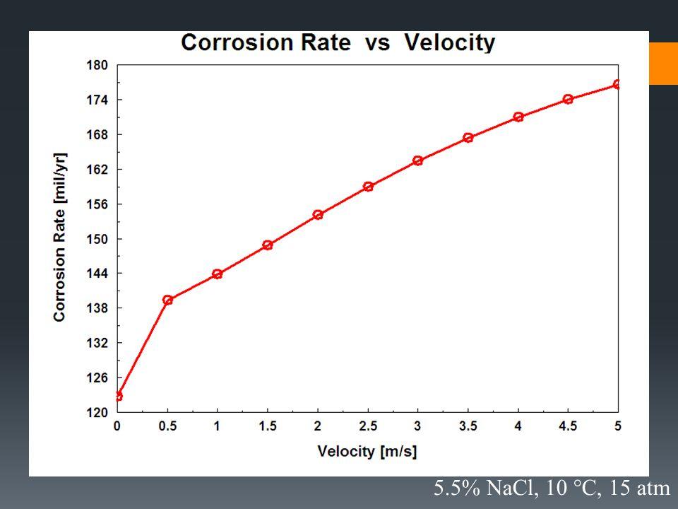 5.5% NaCl, 10 °C, 15 atm