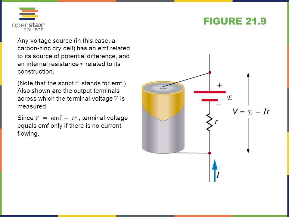 Figure 21.9